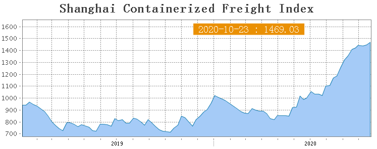 Shanghai Containerized Freight Index (43 неделя) 1