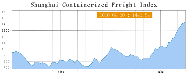 Shanghai Containerized Freight Index (40 неделя) 1