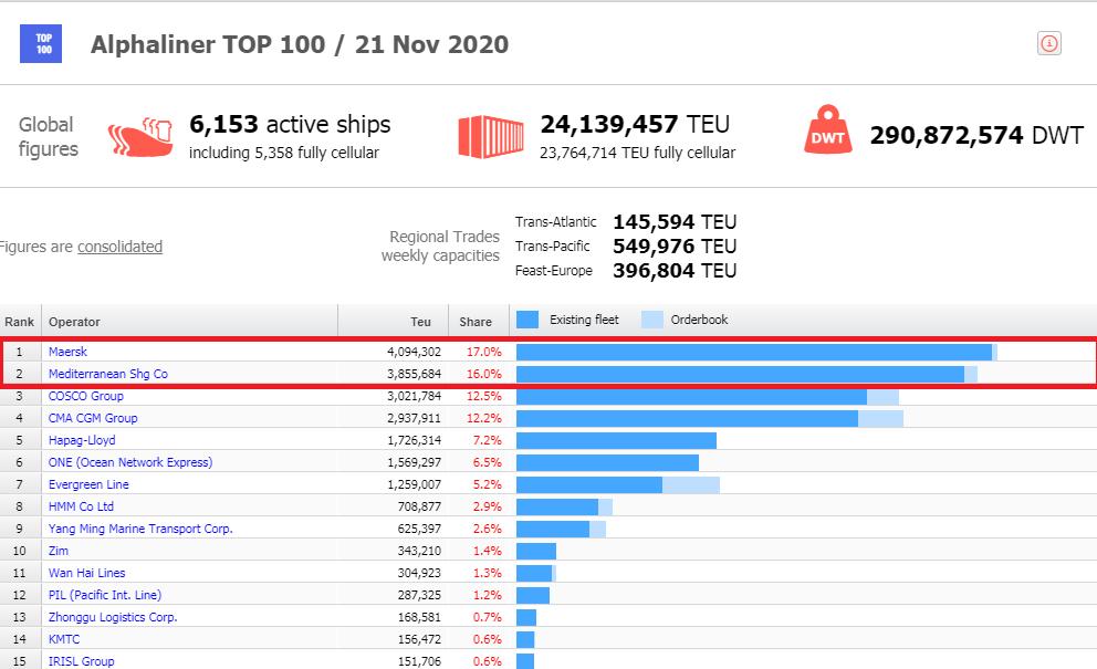 MSC может обогнать Maersk и стать крупнейшим перевозчиком в мире 1