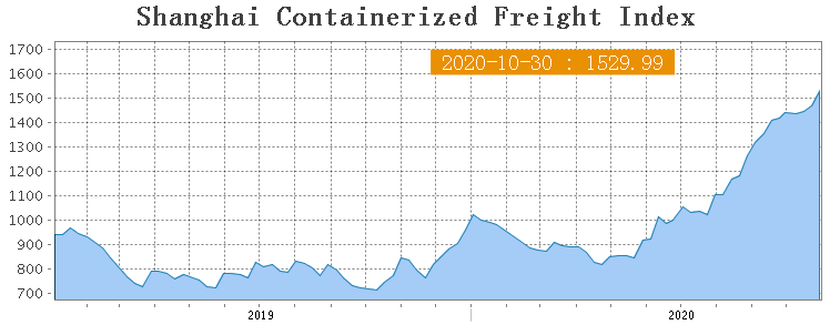 Shanghai Containerized Freight Index (44 неделя) 1
