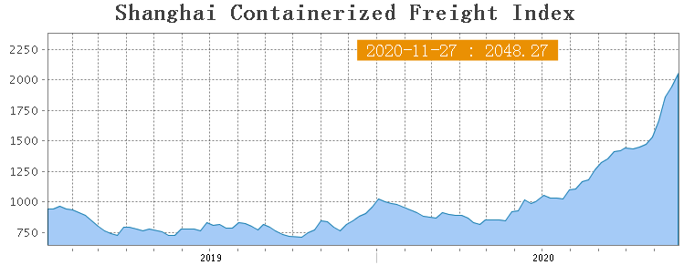 Shanghai Containerized Freight Index (48 неделя) 1