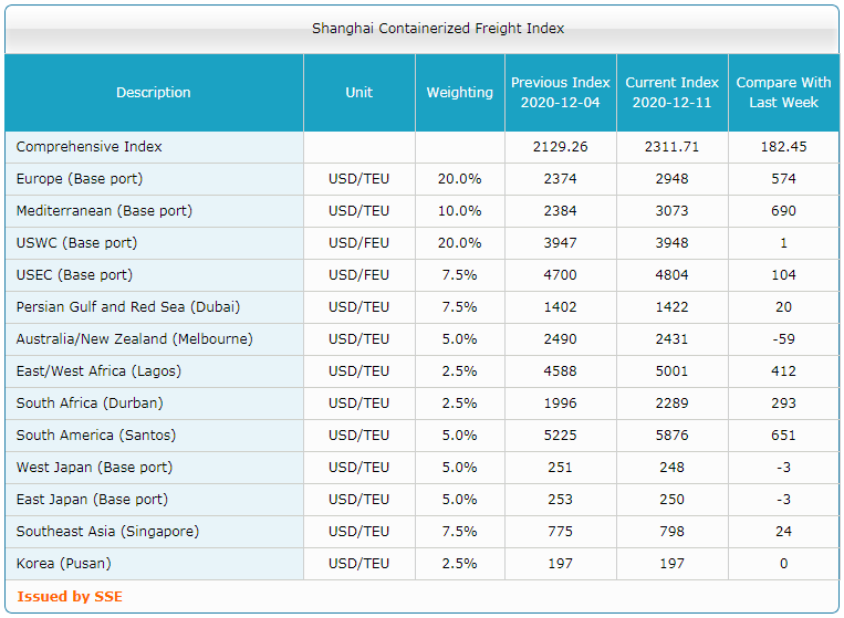 Shanghai Containerized Freight Index (50 неделя) 3