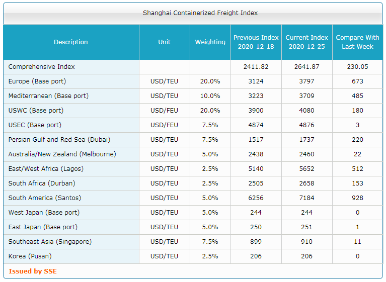 Shanghai Containerized Freight Index (52 неделя) 3