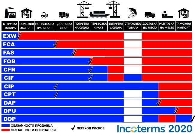 Incoterms 2020 vs 2010. Основные нововведения Incoterms 2020 1