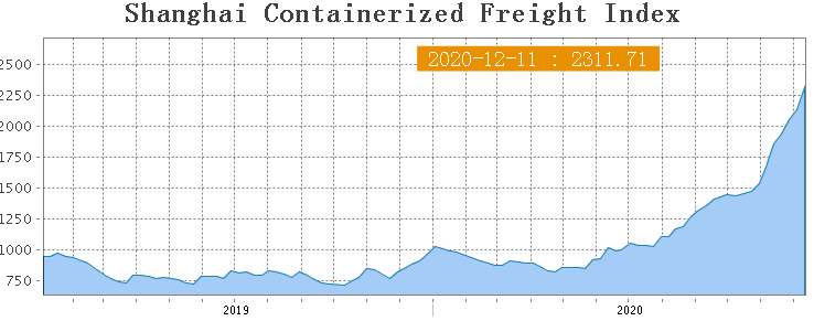 Shanghai Containerized Freight Index (50 неделя) 1