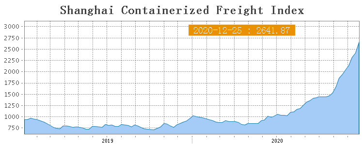Shanghai Containerized Freight Index (52 неделя) 1