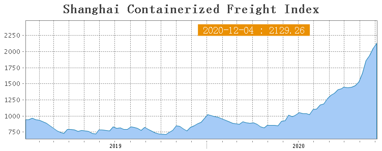 Shanghai Containerized Freight Index (49 неделя) 1