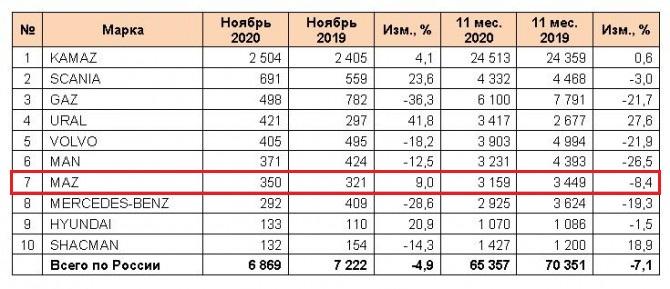 МАЗ сократил продажи в России по итогам 11 месяцев 2020 г. на 8,4% 1
