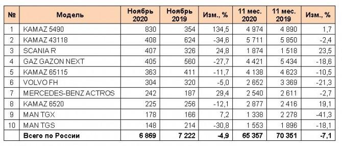 МАЗ сократил продажи в России по итогам 11 месяцев 2020 г. на 8,4% 3