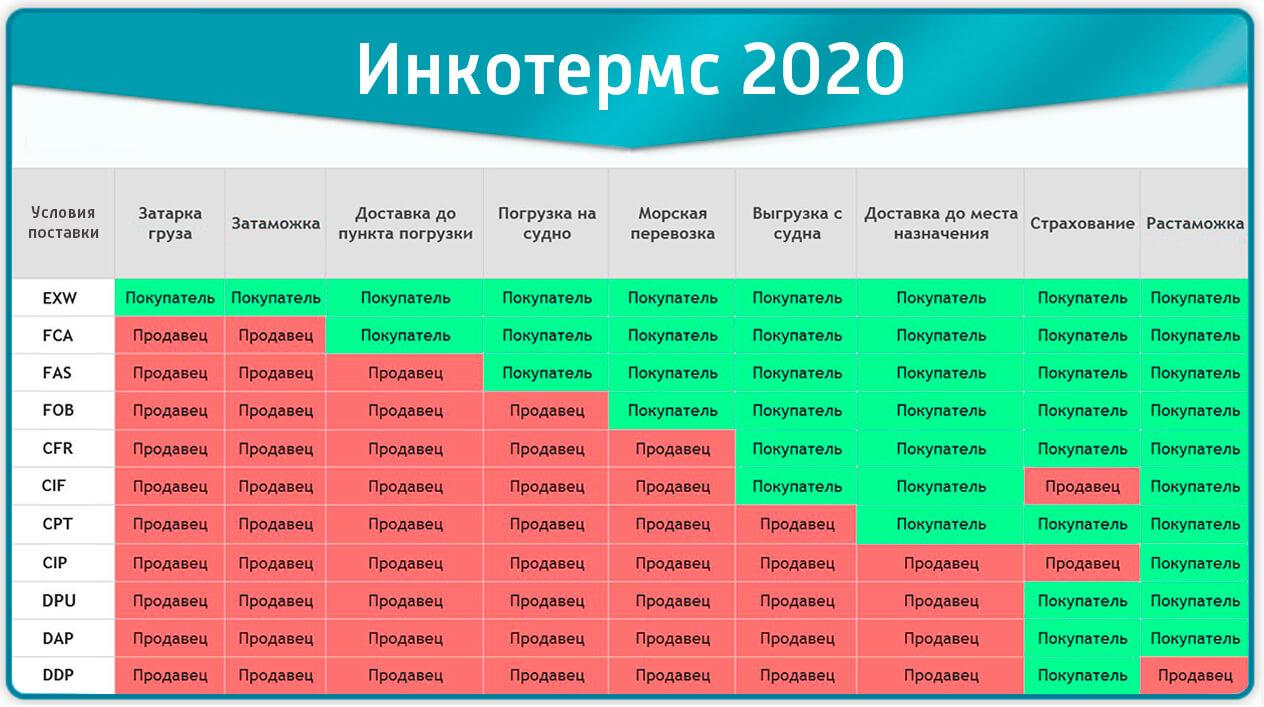 Incoterms 2020 vs 2010. Основные нововведения Incoterms 2020 3