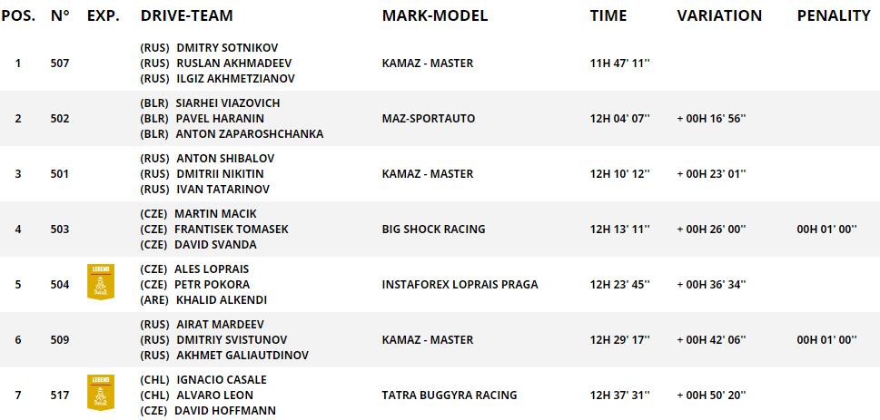 MAZ выиграл третий этап ралли-рейда Dakar-2021, но в общем зачете второй 1