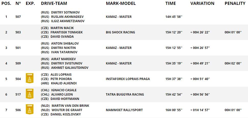 Первые технические проблемы у экипажа MAZ на четвертом этапе ралли-рейда Dakar-2021 1