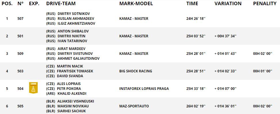 Один из экипажей MAZ преждевременно закончил участие в Dakar-2021 в результате поломки 1