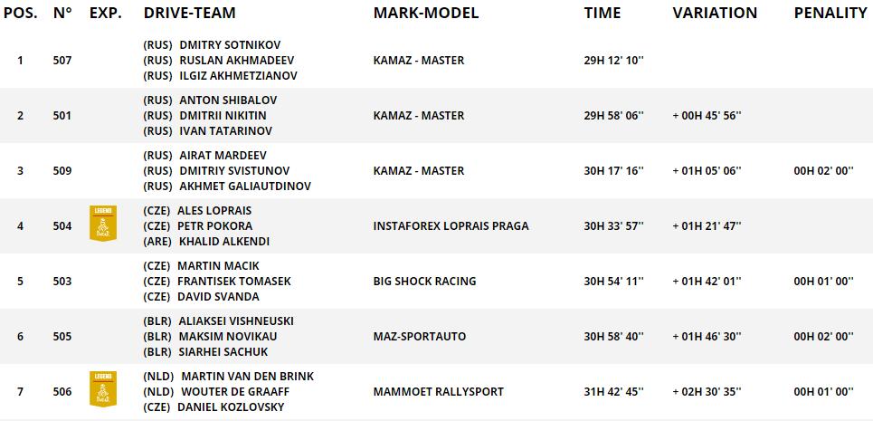 MAZ на шестом месте по итогам семи этапов ралли-рейда Dakar-2021 1