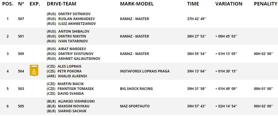 На девятом этапе Dakar-2021 экипаж команды MAZ занял восьмое место 1