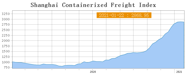 Shanghai Containerized Freight Index (3 неделя) 1