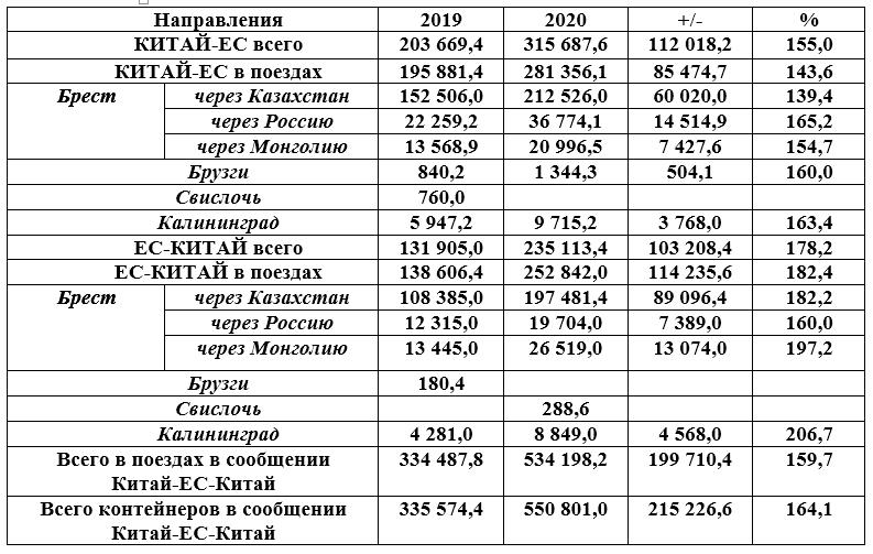 В сегменте контейнерных перевозок через Беларусь по итогам 2020 года положительная динамика 1