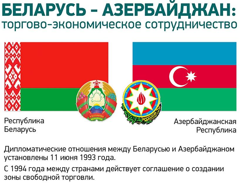 Беларусь – Азербайджан 2021: товарооборот, внешнеторговые связи и логистика. Официально 1
