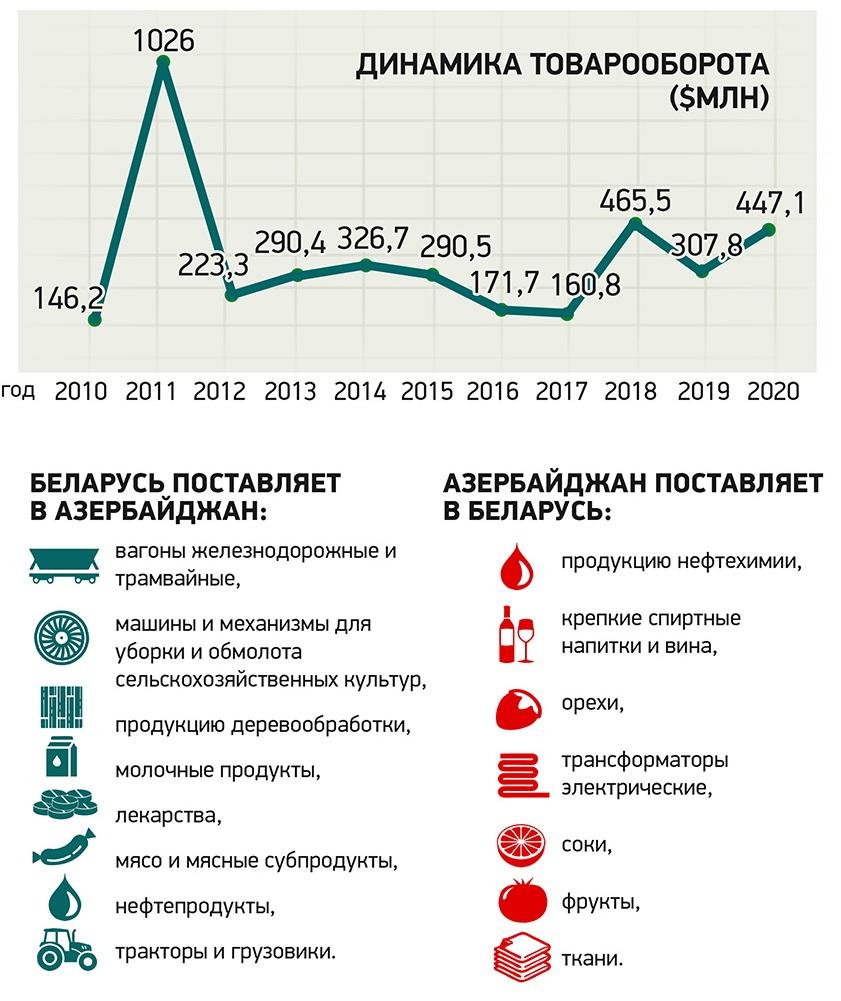 Беларусь – Азербайджан 2021: товарооборот, внешнеторговые связи и логистика. Официально 3