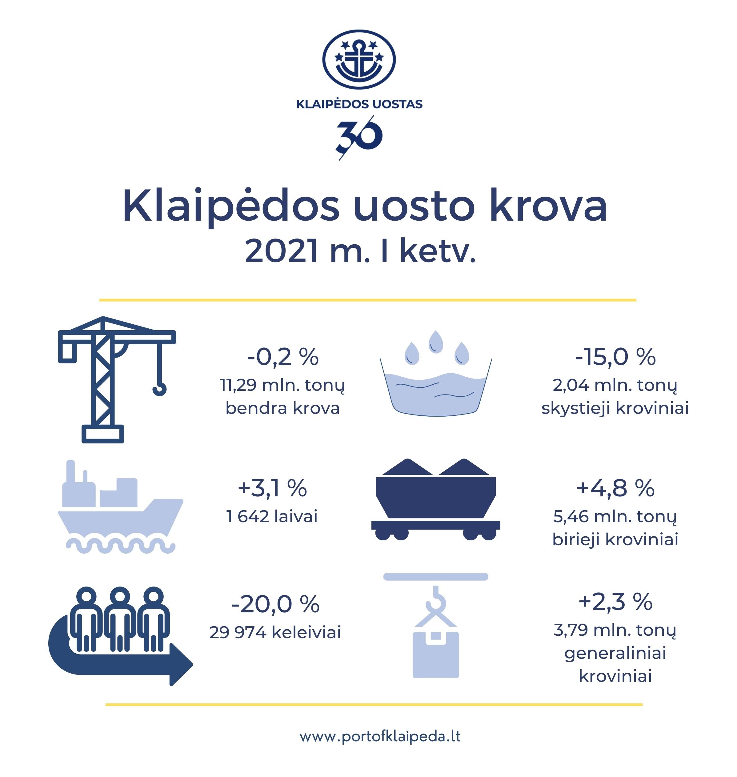 В I квартале 2021 года грузооборот Клайпедского порта снизился на 0,2% 3