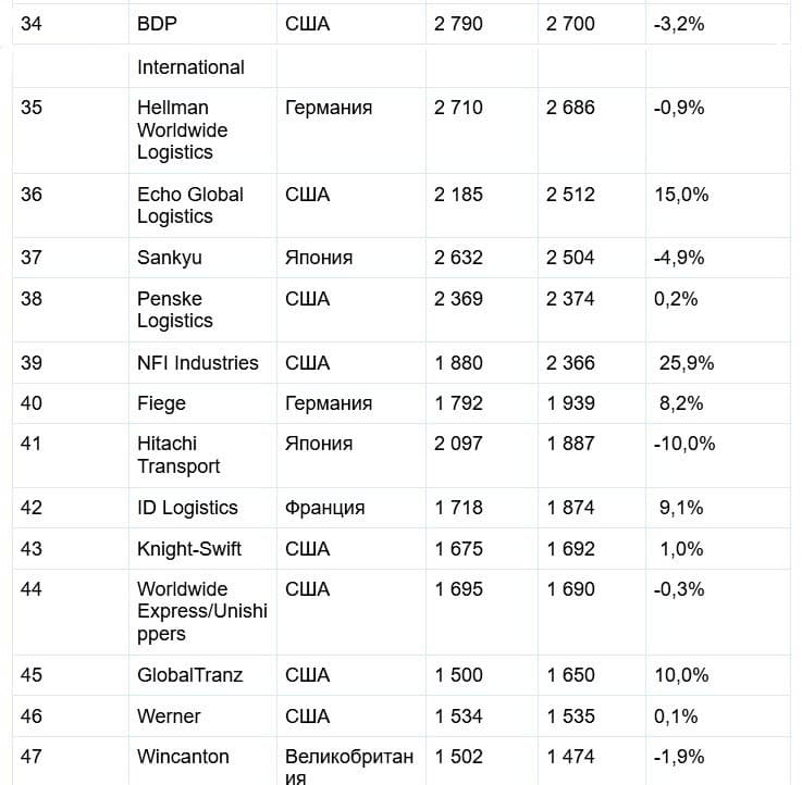 SJ Consulting Group опубликовала TOП-50 крупнейших логистических операторов мира 5