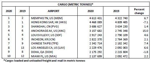 ТОП-10 аэропортов мира по грузообороту (по итогам 2020 года) 1