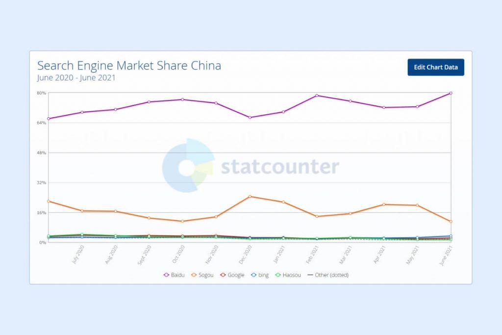 Идем на Восток: как быстро попасть на рынок Китая со своими услугами 7